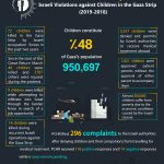 Infographic: Israeli violations against Palestinian children in the Gaza Strip